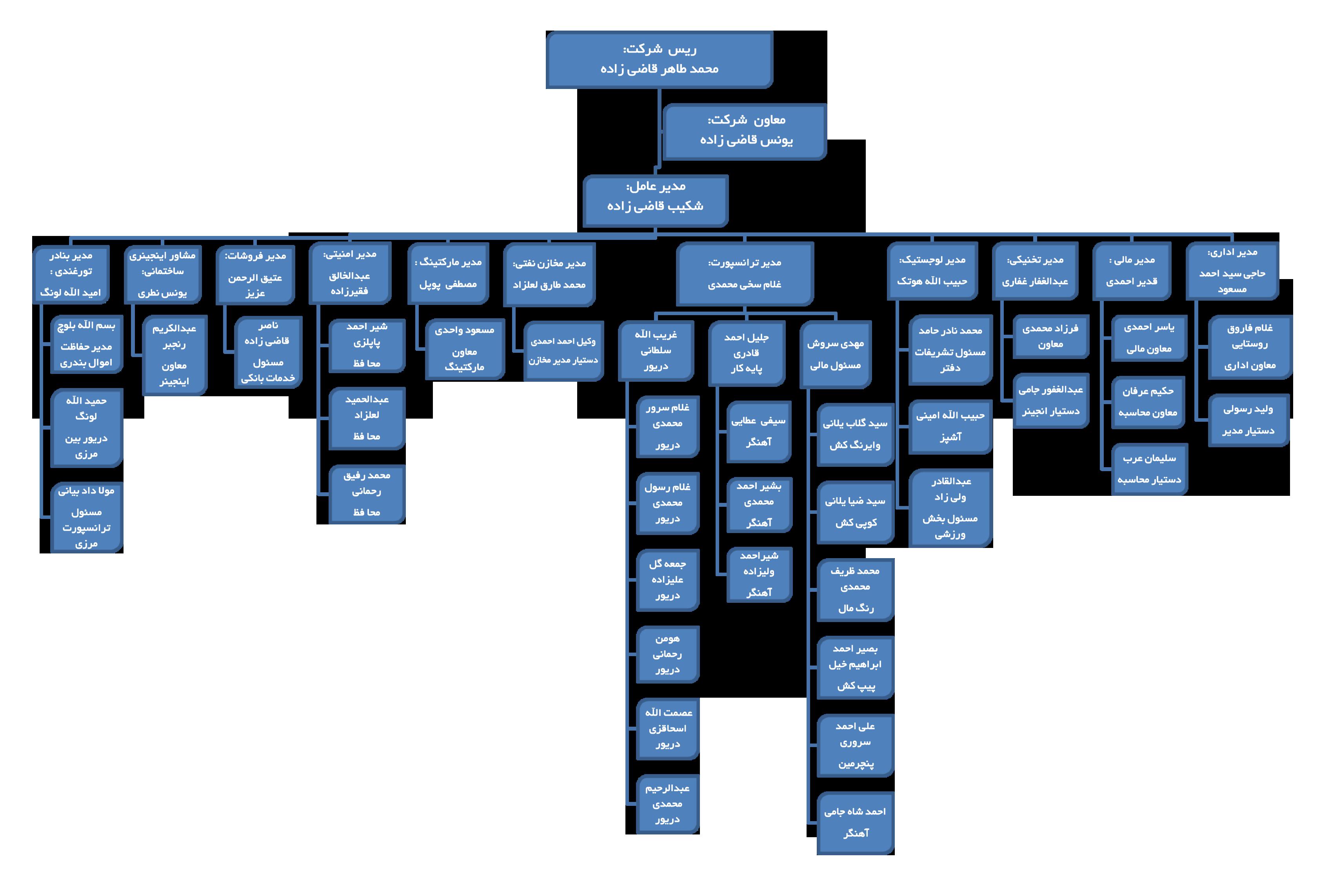 https://www.younesshakib.com/fa/wp-content/uploads/2018/05/chart.png